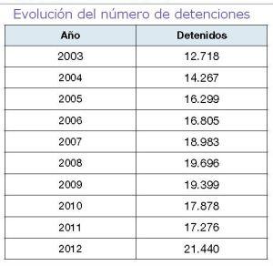 evolucion detenciones droga